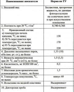 Лигроин - таблица